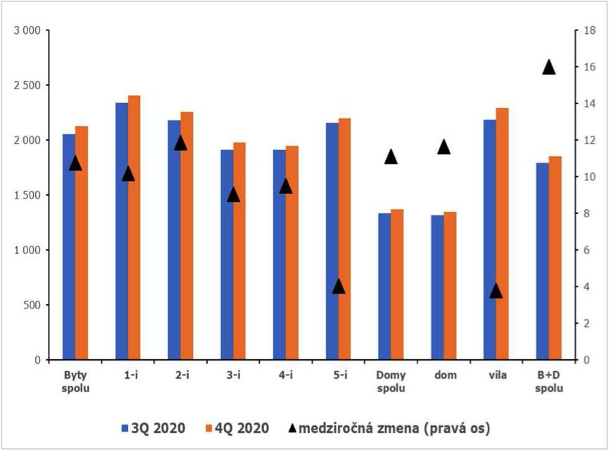 Graf znázorňuje vývoj priemernej ceny typov bytov a domov